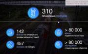 Видео на основе 2D- анимации «Годовой отчёт ФГП ВО ЖДТ»